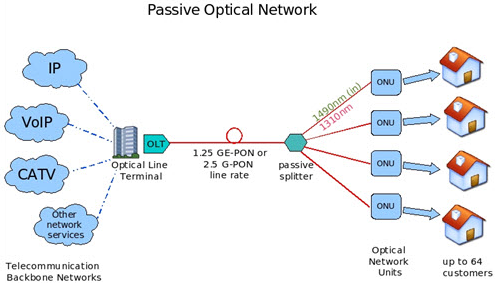 Passive Optical Network PON