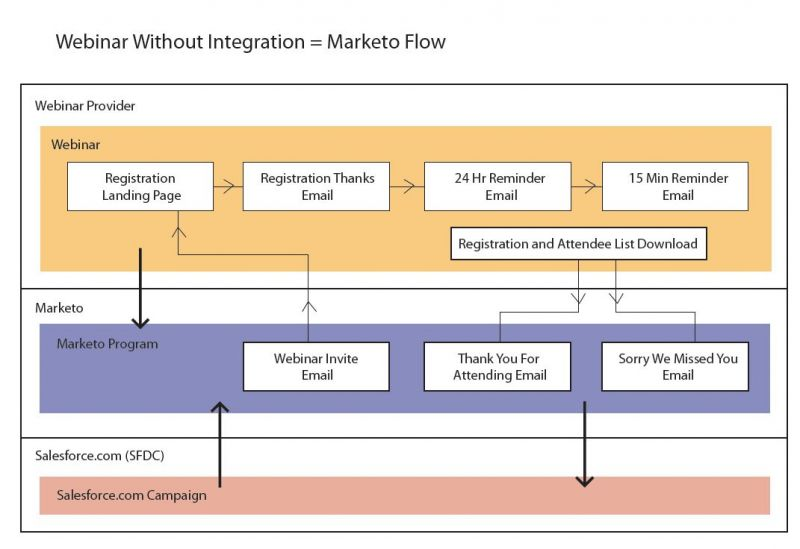 marketo webinar integration diagram