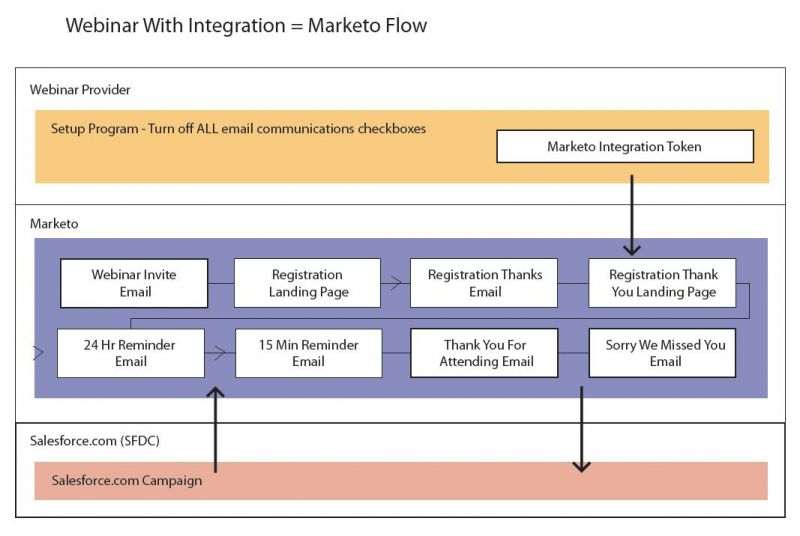 marketo webinar integration flow diagram