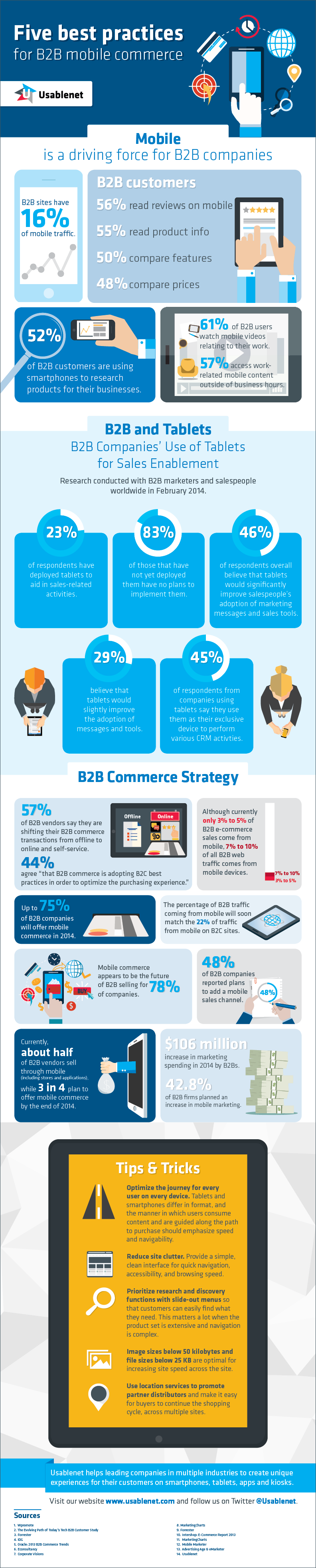 B2B Mobile Commerce Infographic