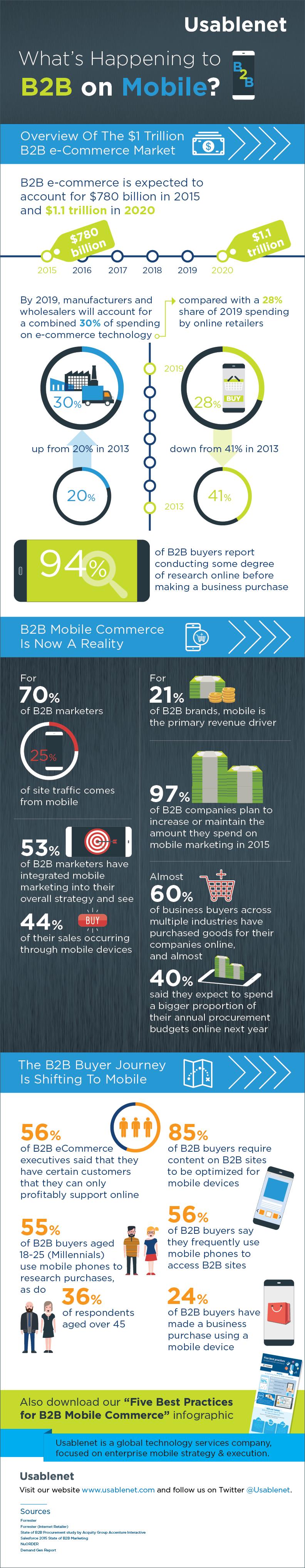 B2B infographic