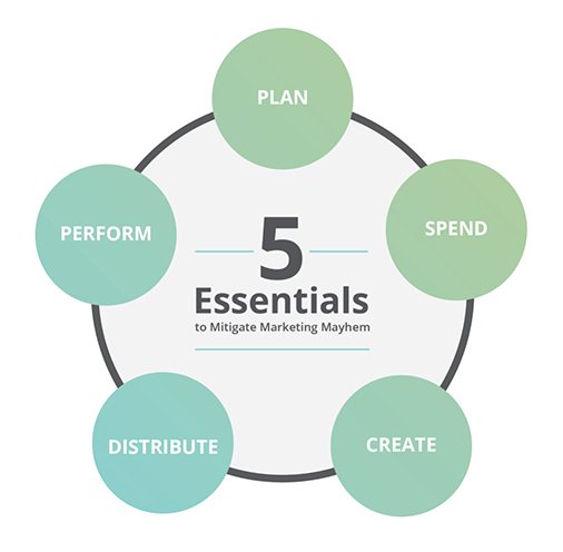 The Five Marketing Essentials