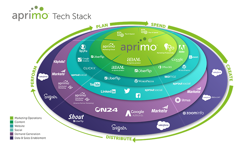 Aprimo Stackie - Martech Tech Stack