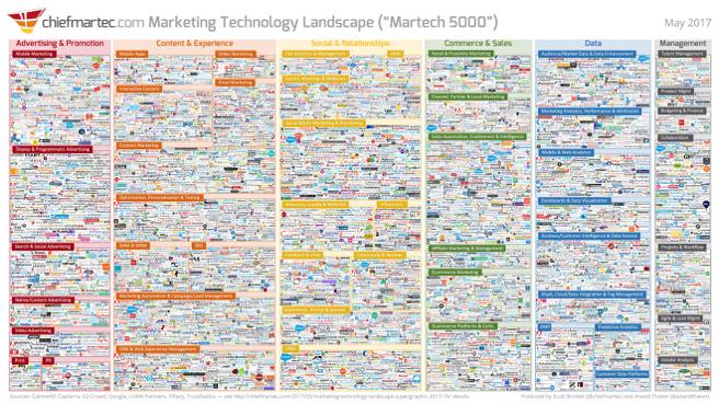 Marketing Technology Landscape 2017