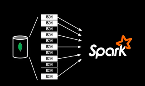 Apache Spark and MongoDB: Turning Analytics into Real-Time Action