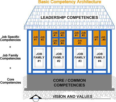 Competency-Architecture
