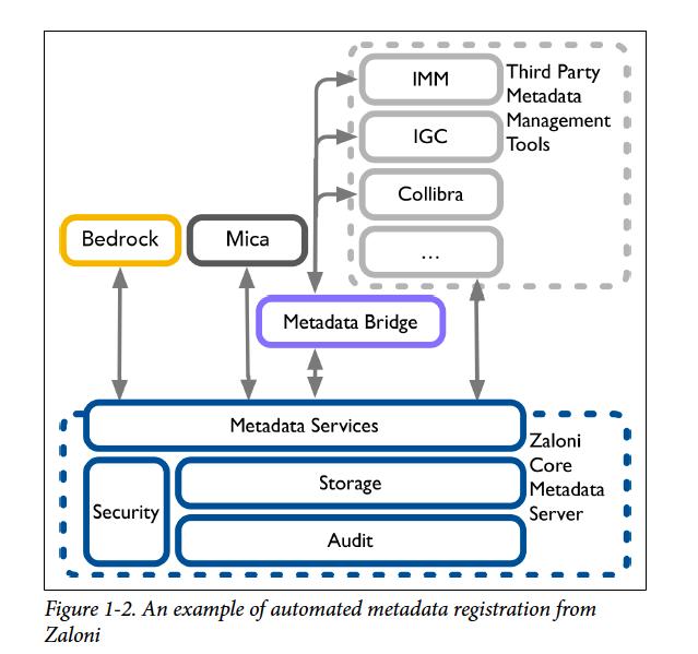Automate metadata registration