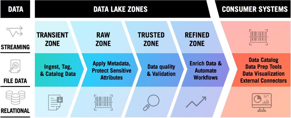 four zones of data architecture