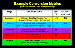 Improve your conversion rate.