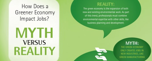 Green Economy Myth vs. Reality Image