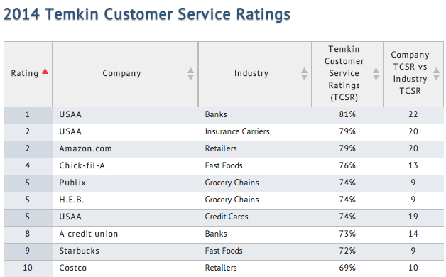 Temkin Customer Service Ratings 2014