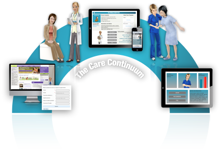 Using VHAs Across the Care Continuum