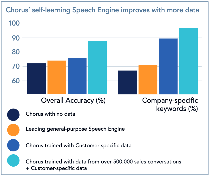Speech Recognition for Sales - Why Owning the Tech Stack Matters