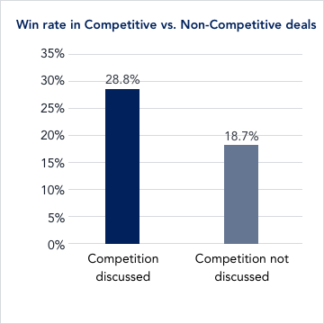 5 Things You Didn't Know about Your Competition: Actionable Insights for Competitive Deals