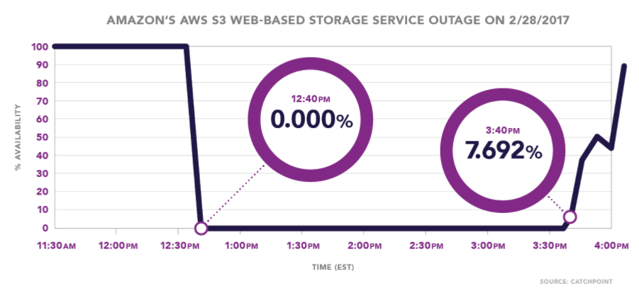 Amazons AWS S3 Web-Based Storage Service Outage