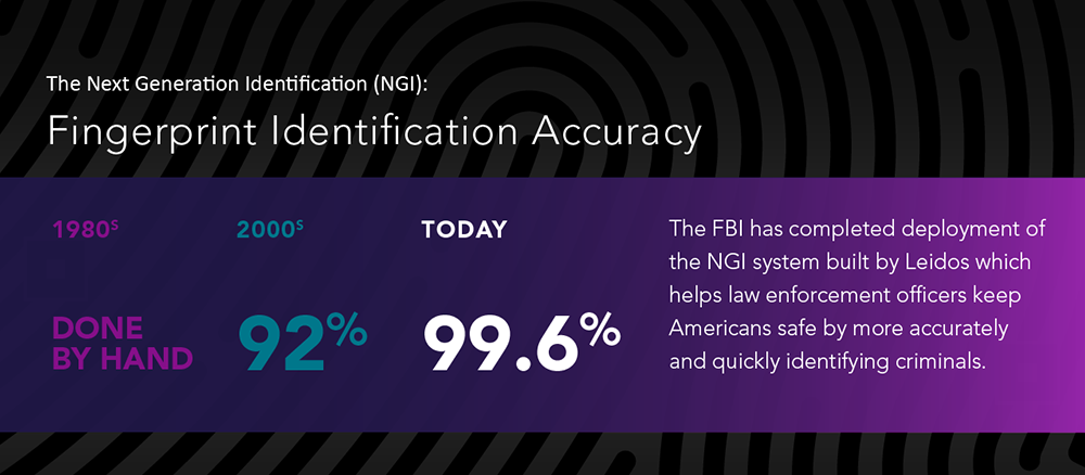 NGI fingerprint identification accuracy