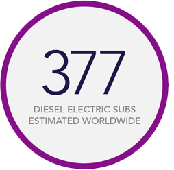 377 diesel electric subs estimated worldwide