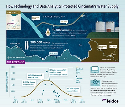 How technology and data analytics protected Cincinnati's water supply