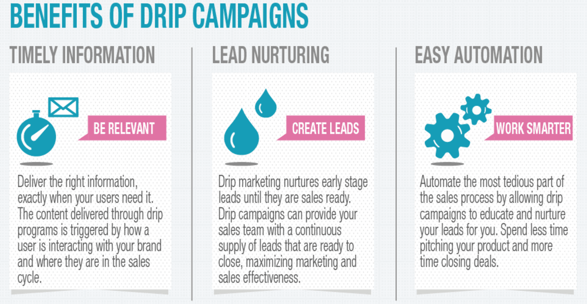 benefits of drip campaigns