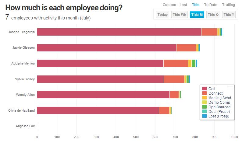 Employee Activity