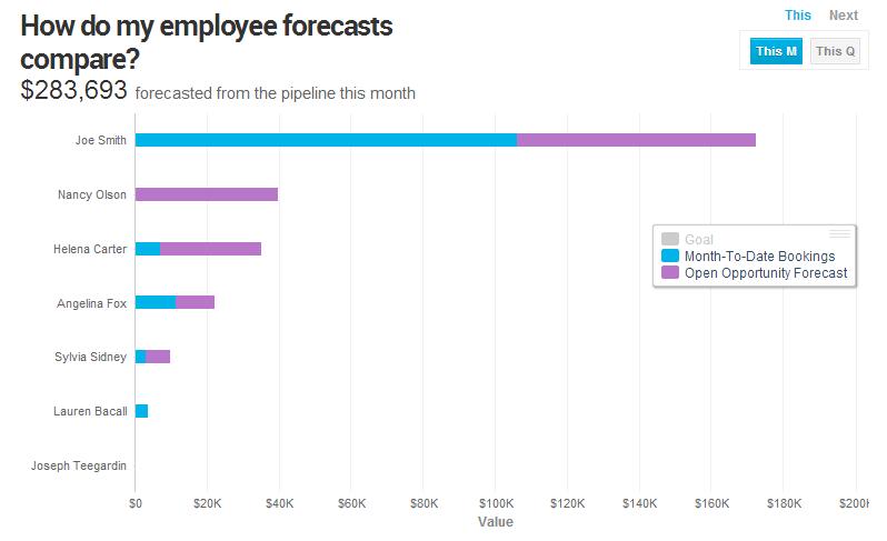 Employee Forecast