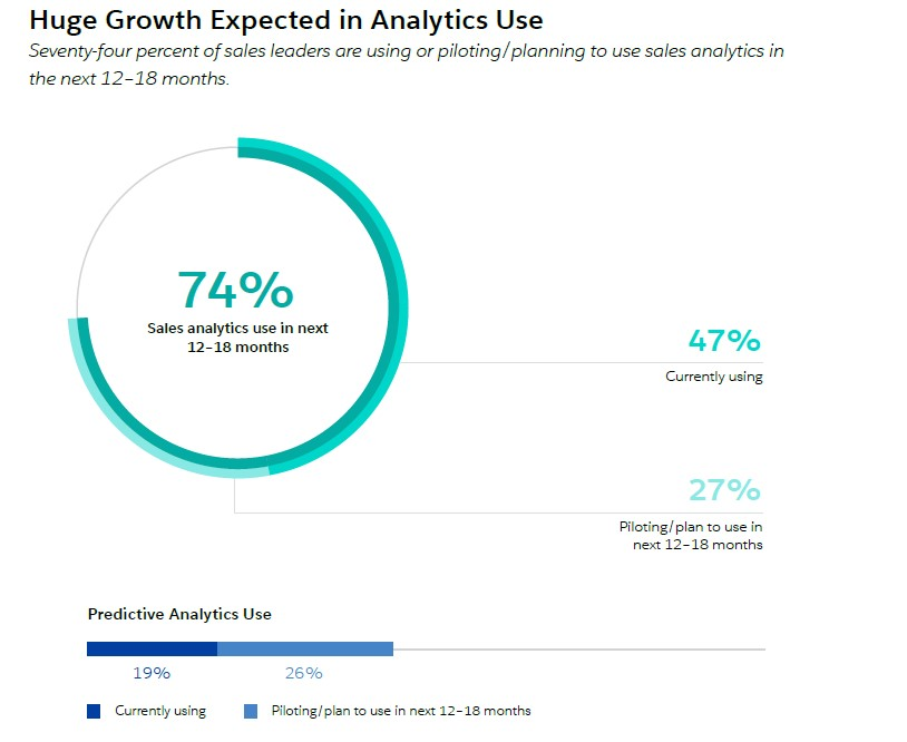 growth in analytics