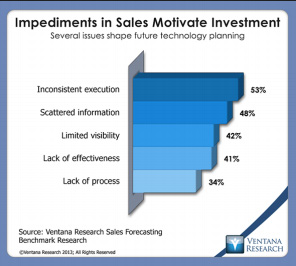 sales motivate investment