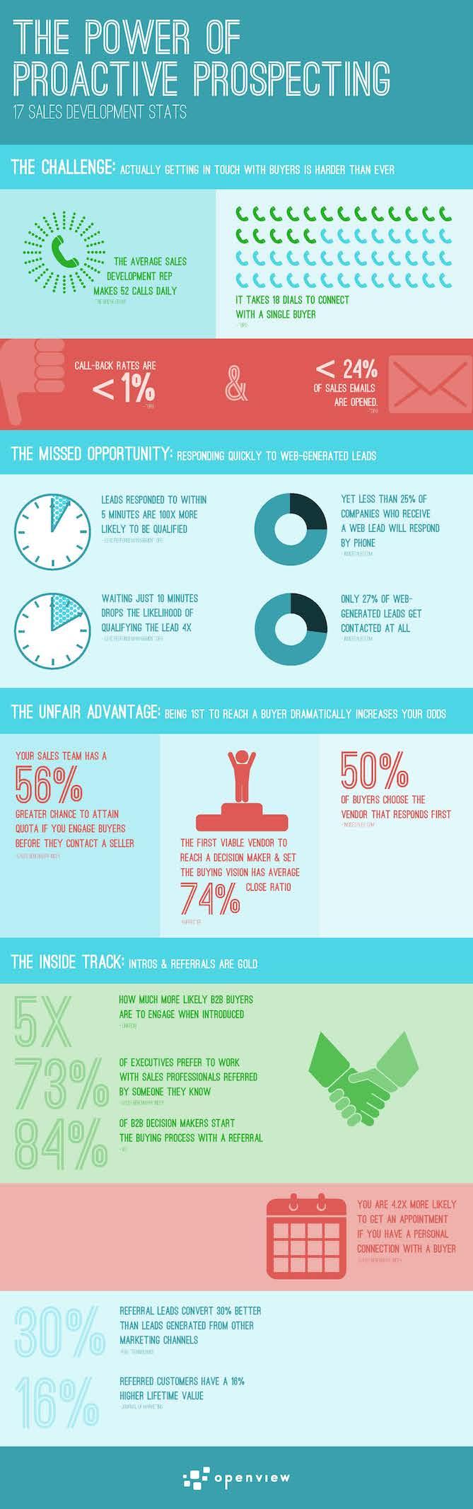 prospecting infographic