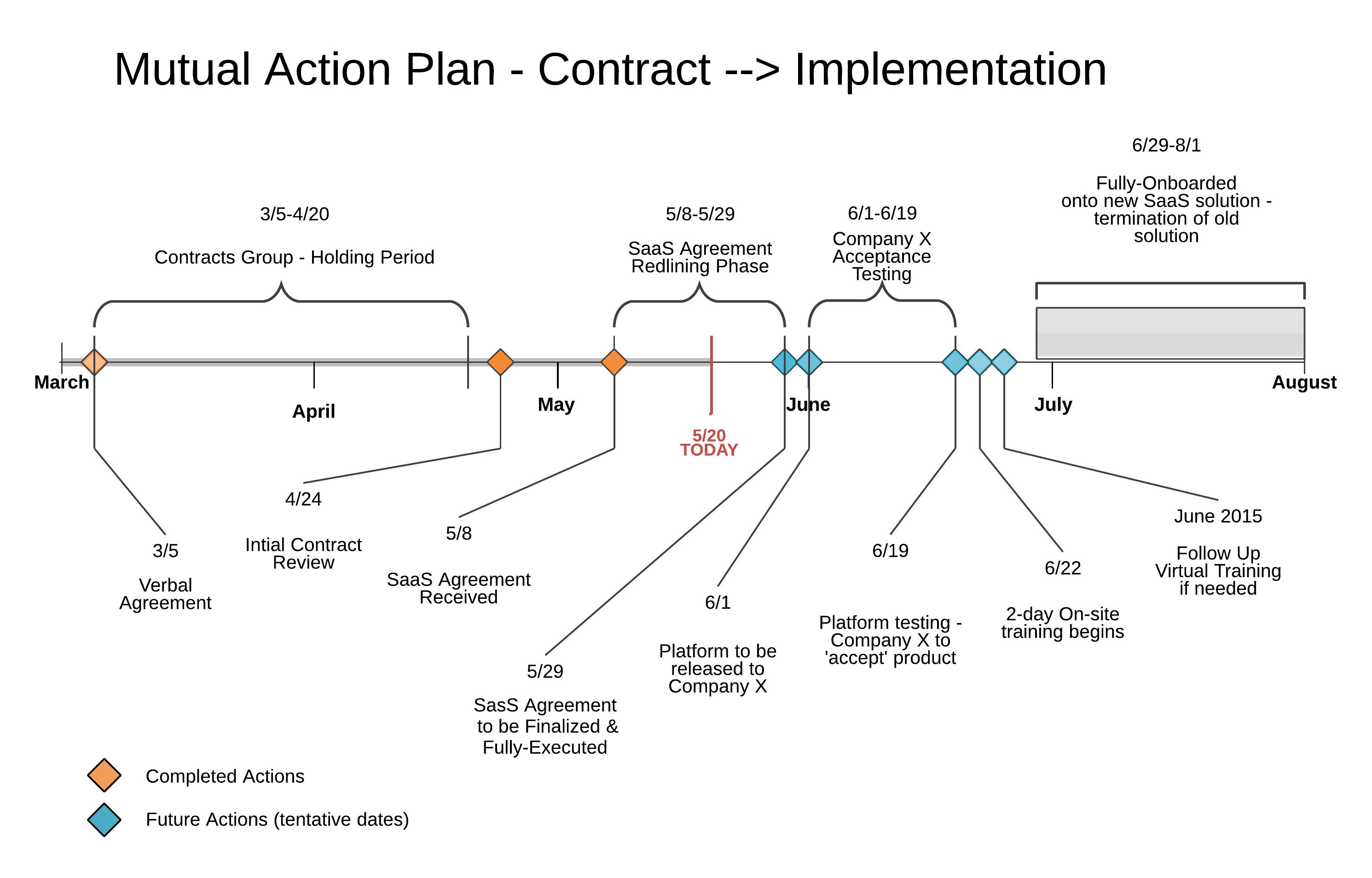MAP Action Plan
