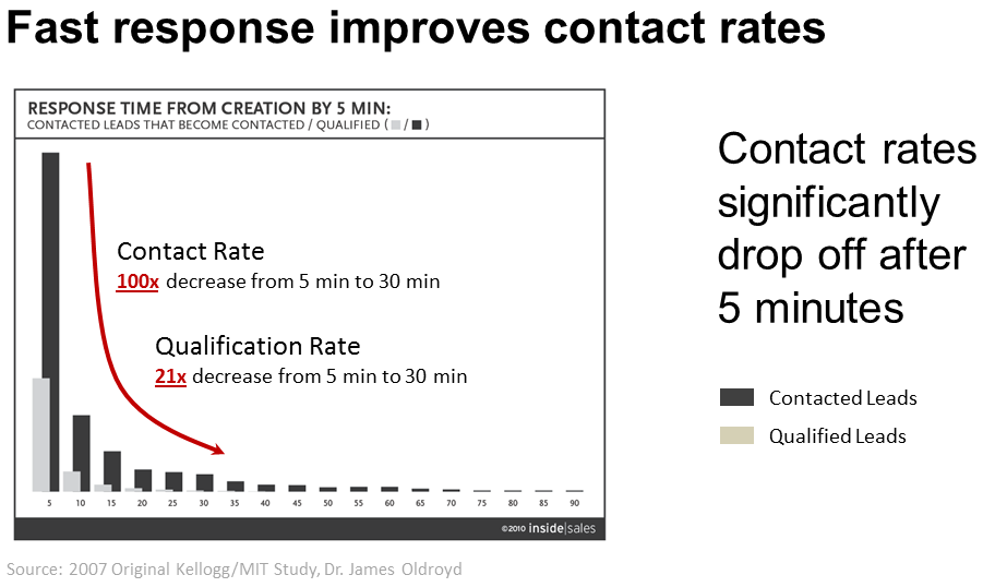 Sales Response Rates