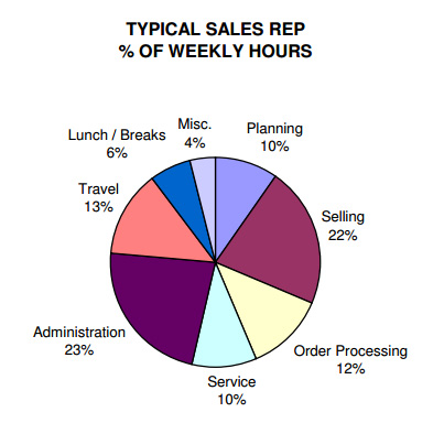 typical sales rep weekly hours