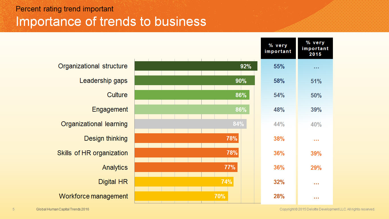 trends in business