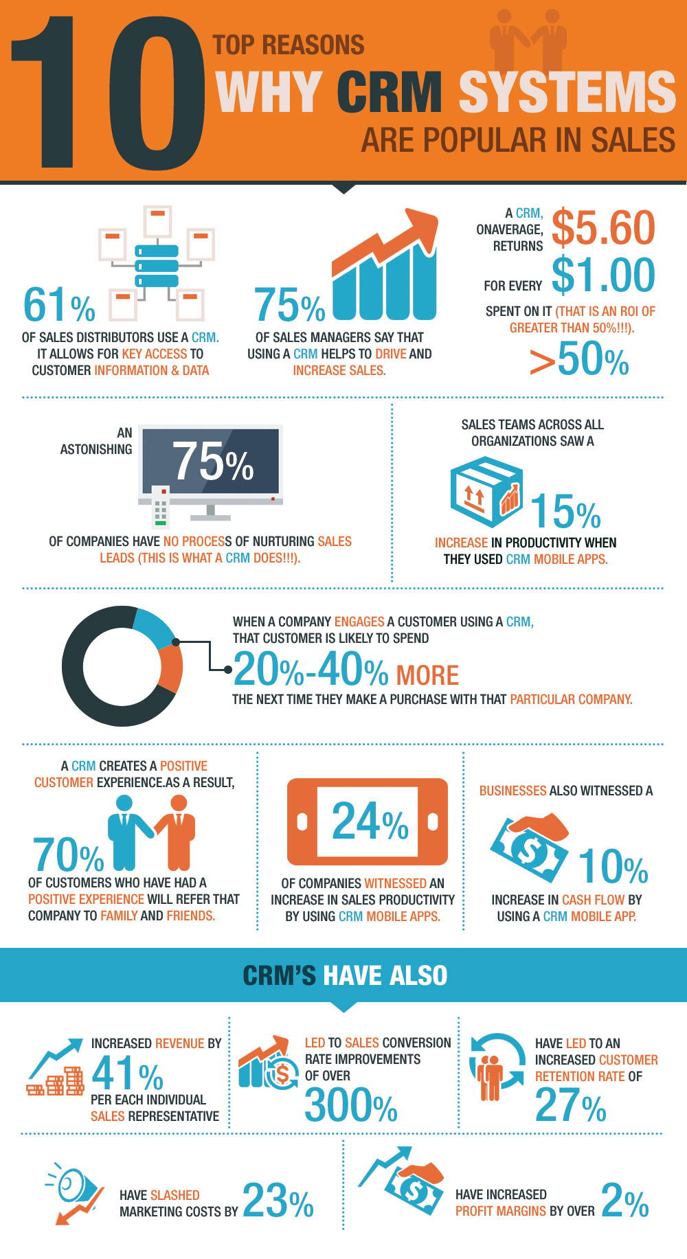 CRM sales infographic