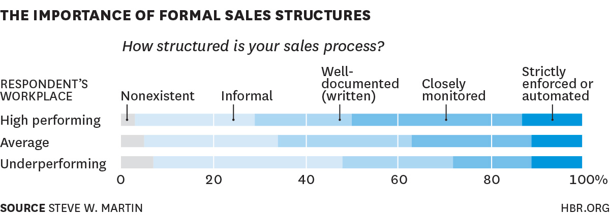 formal sales structure