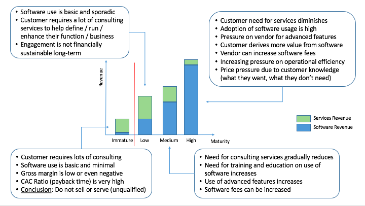 Split of Revenue Sources by Customer Maturity