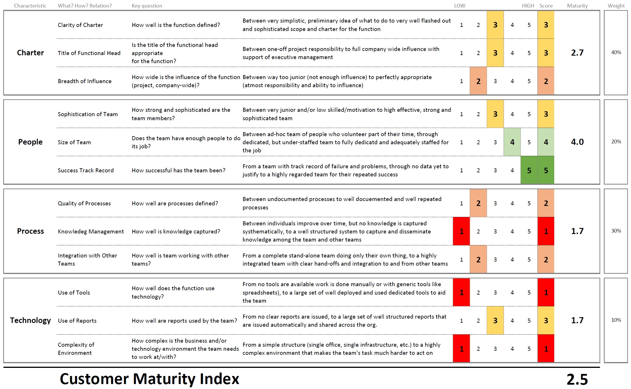 Customer Maturity Index