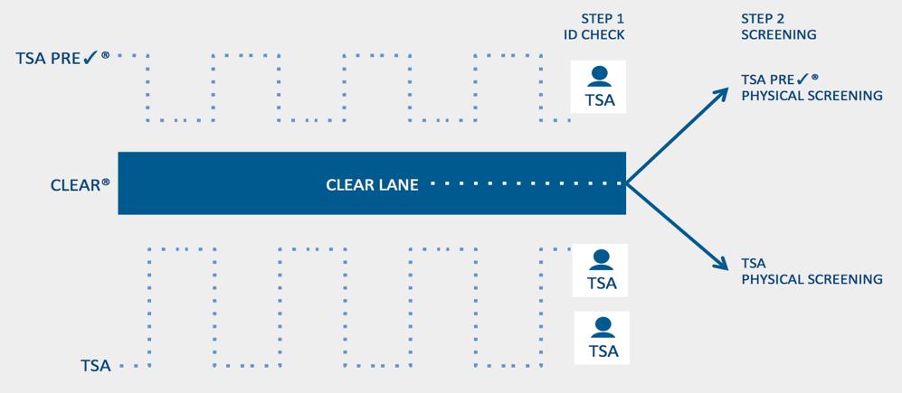CLEAR Diagram. Travel Management. Business Travel. International Travel Services.