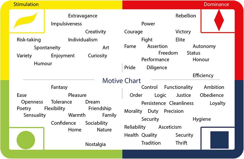 Presentation Motive Chart