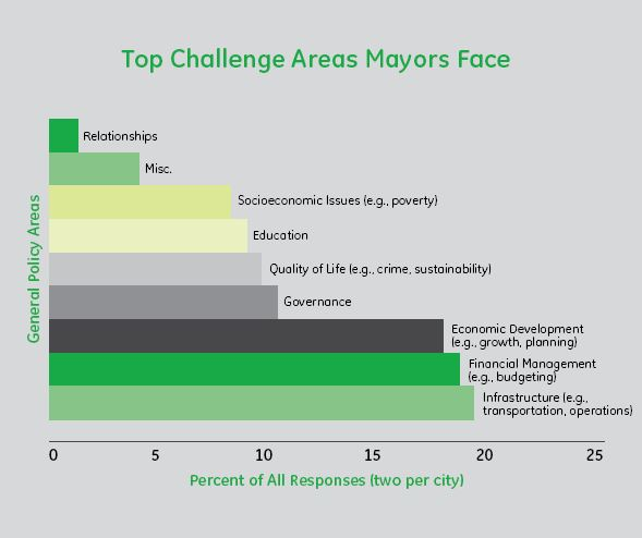 top challenge areas for mayors infographic