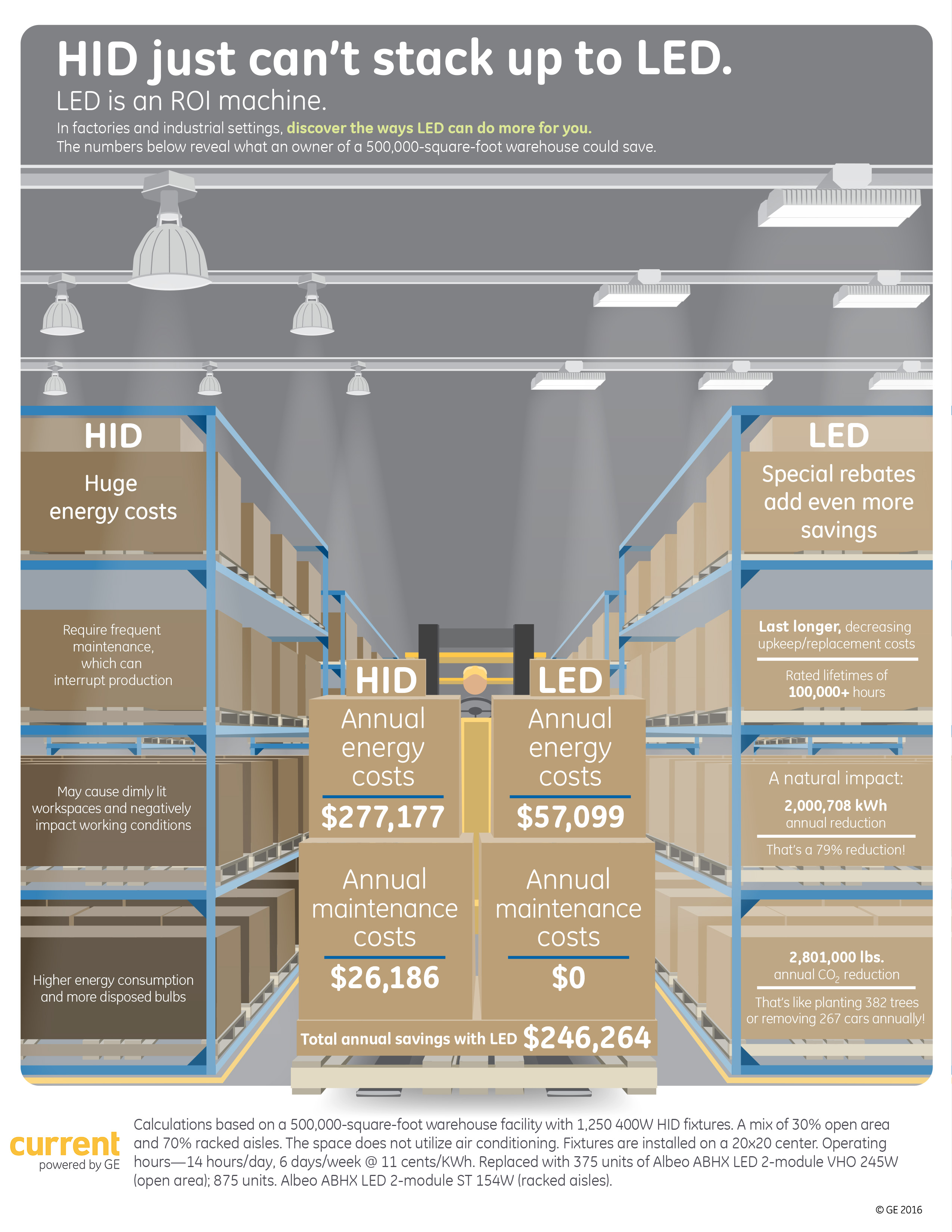 LED vs HID lighting infographic