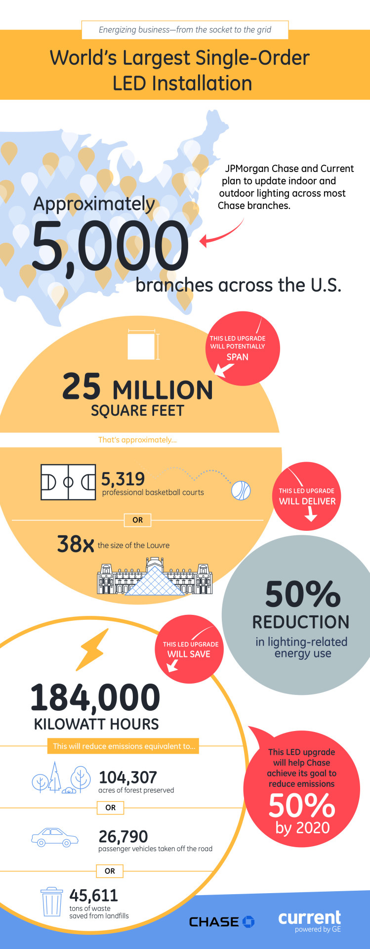 JPMorgan Chase LED installation infographic