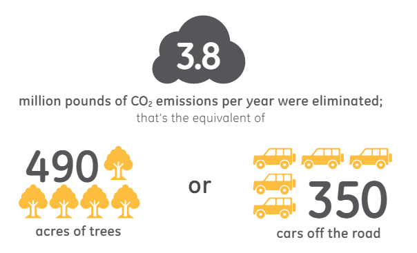 3.8 million pounds of emissions per year were eliminated; that's the equivalent of 490 acres of trees or 350 cars off the road.