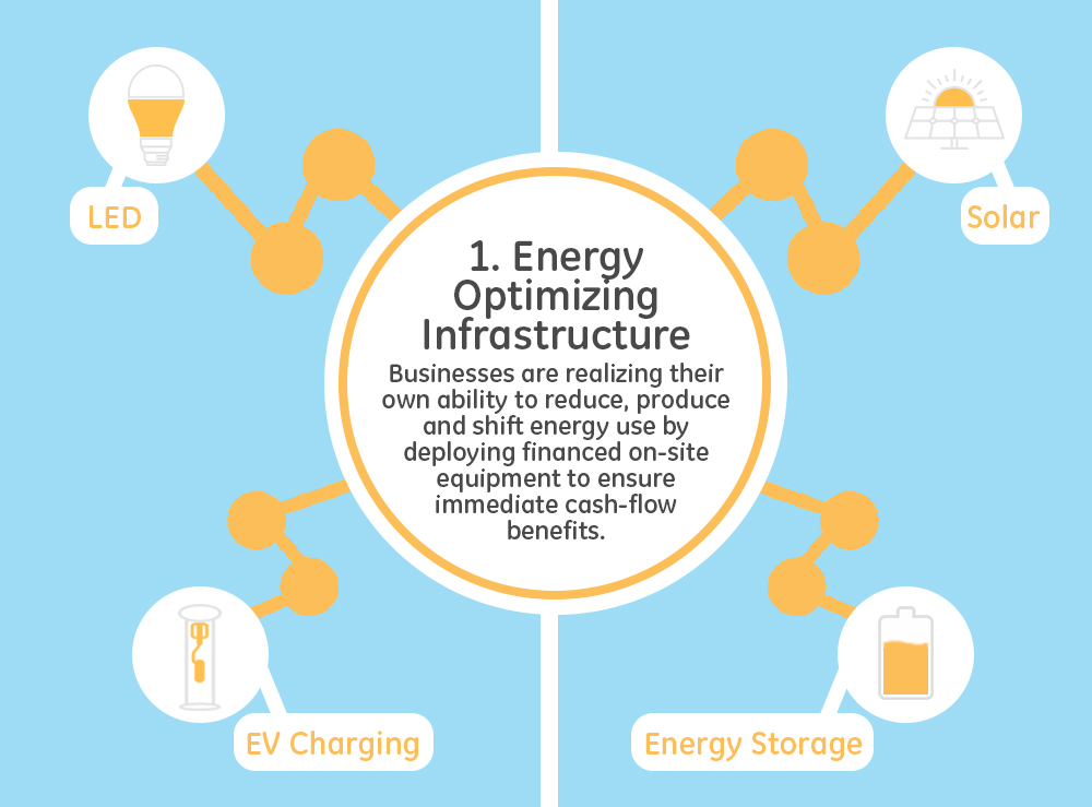 energy optimizing infrastructure infographic