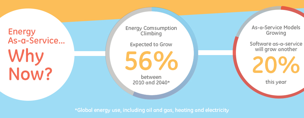 energy as a service infographic