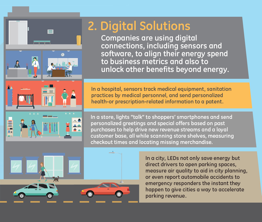 digital solutions infographic