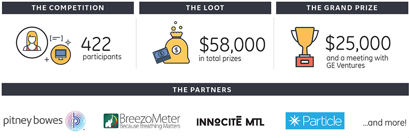 422 participants, $58,000 in total prizes, $25,000 and a meeting with GE ventures grand prize. Partners: Pitney Bowes, BreezoMeter, Innocite MTL, Particle and more!