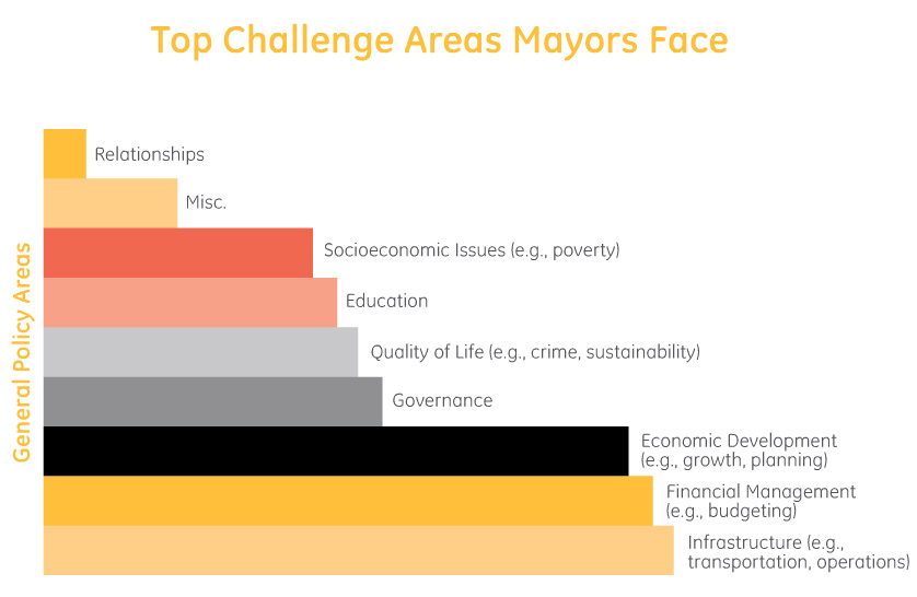 Top Challenges Mayors Face Chart