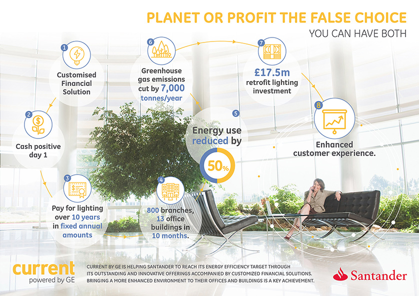 Current by GE is helping Santander to reach its energy efficiency target through its outstanding and innovative offerings accompanied by customized financial solutions. Bringing a more enhanced environment to their offices and buildings is a key achievement.