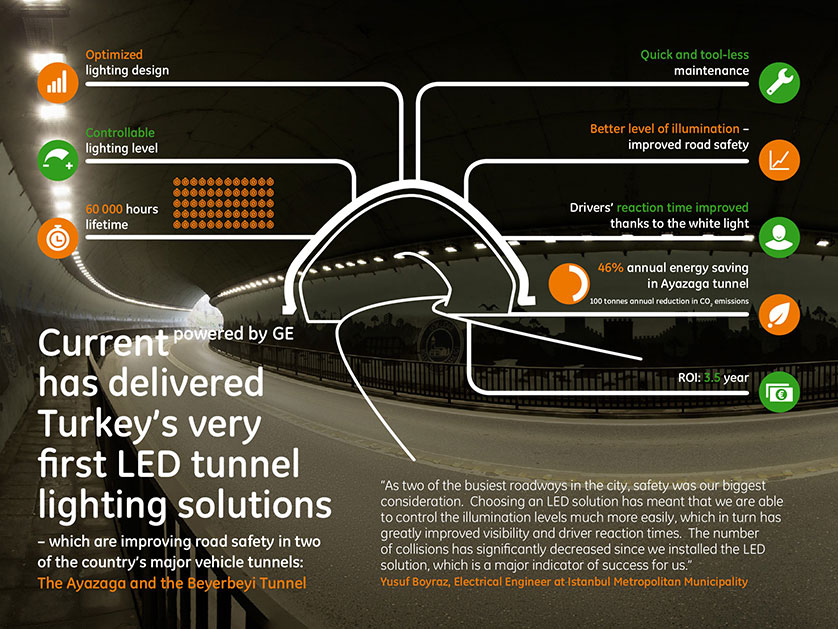 Current powered by GE has delivered Turkey's very first LED tunnel lighting solutions - which are improving road safety in two o the country's major vehicle tunnels: The Ayaaga and the Beyerbeyi Tunnel