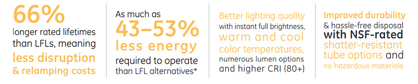 66% longer lrated lifetimes than LFLs, as much as 43-53% less energy to operate, better lighting quality and improved durability.